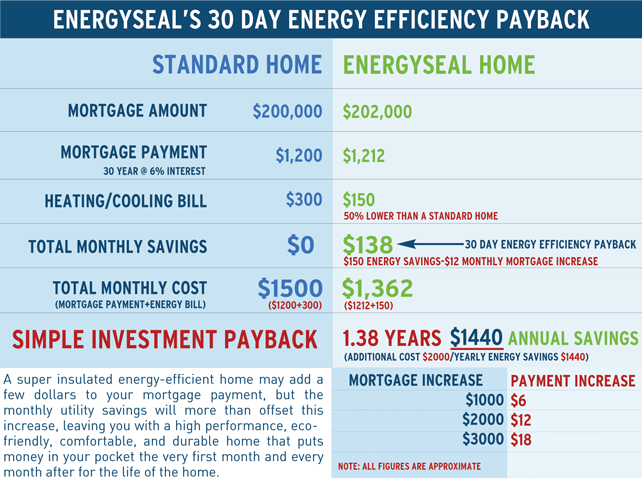 EnergySeal's 30 Day Energy Efficiency Payback