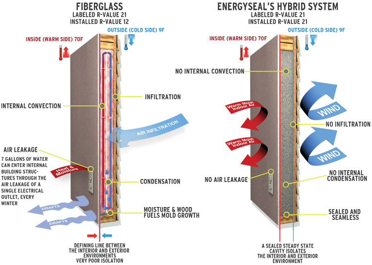 Energyseal Air Barrier Systems Llc